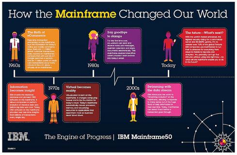 Mainframe Training in Hyderabad - Mainframe Online Training